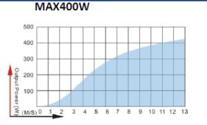 نمودار توان توربین بادی Newsky مدل MAX 400W