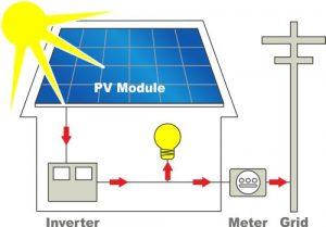 سیستم خورشیدی متصل به شبکه برق ON Grid