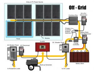 سیستم خورشیدی منفصل از شبکه برق OFF Grid
