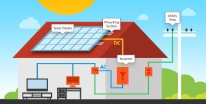 برق خورشیدی نیروگاه خورشیدی آرانیرو 300x152 - برق خورشیدی چیست؟