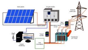 نیروگاه خورشیدی 300x172 - نیروگاه خورشیدی