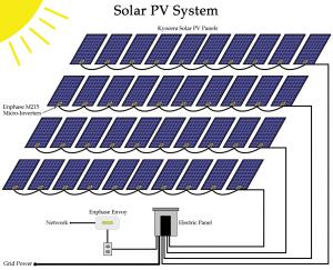 solar pv system آرانیرو 300x243 - solar-pv-system-آرانیرو