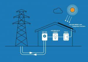 چگونه-پنل-خورشیدی-کار-میکند-آرانیرو