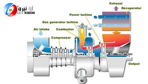 تجهیزات نیروگاه گازی