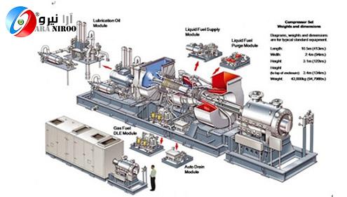 نیروگاه گازی 1 - نیروگاه خورشیدی | نیروگاه گازی